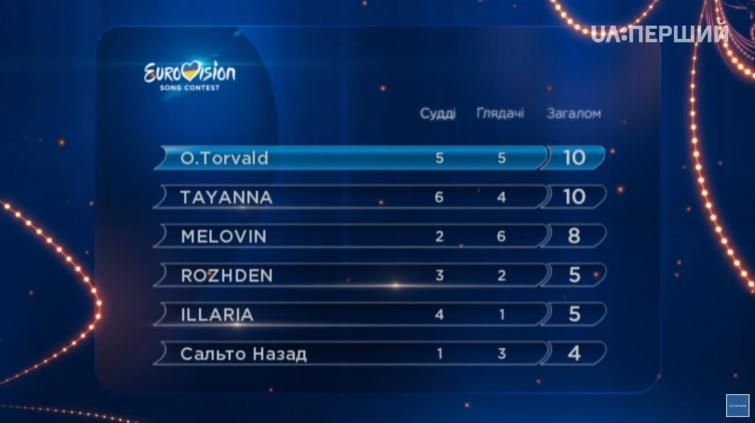Україна обрала представника на Євробачення. Буковинка TAYANNA отримала максимум балів від суддів (ВІДЕО)