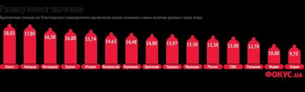 средний размер члена у мужчин Сергиев Посад