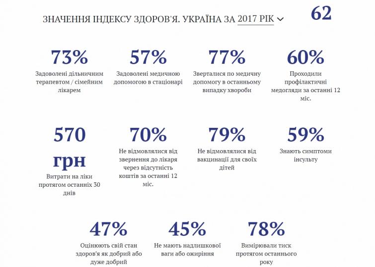 Третина українців не йде до лікаря через брак коштів – дослідження