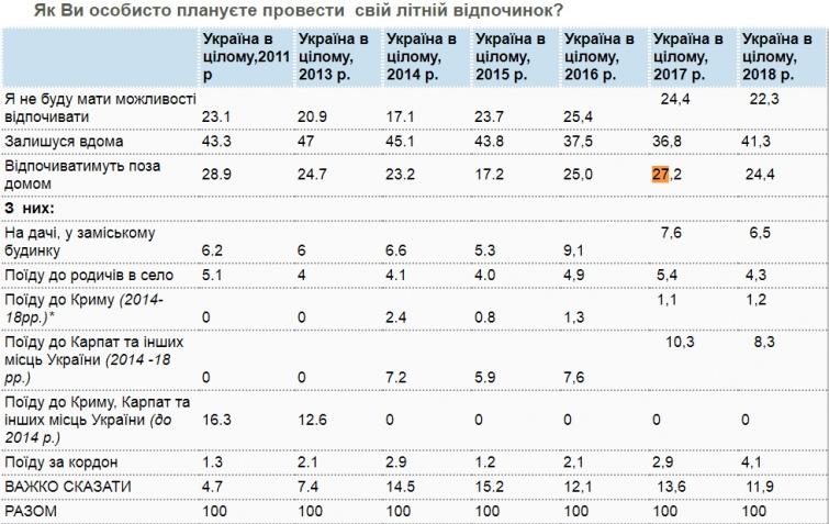 64% українців взагалі не планують відпочивати цього року - дослідження