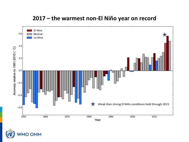 2017 рік таки встановив рекорд за спекотністю – WMO