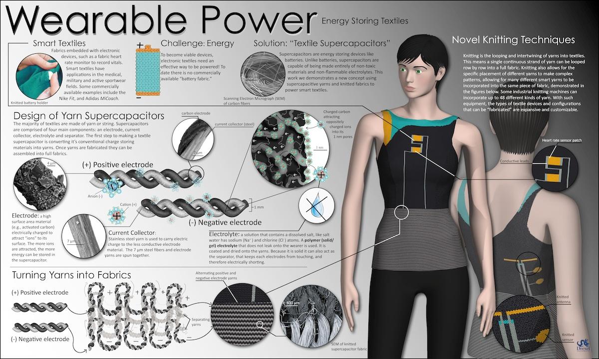 Этот плакат описывает совместный исследовательский проект группы доктора Гогоци и ученых Haute Technology Laboratory Shima Seiki, по энергосберегающей одежде будущего. схема nano.materials.drexel.edu