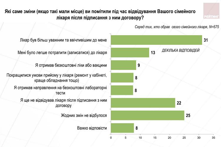 Чверть українців не побачили змін після укладання договору з лікарем, – опитування 4