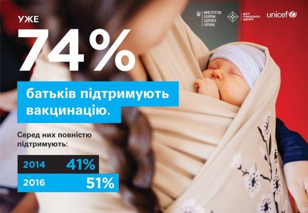Рівень вакцинації дітей вУкраїні - найнижчий усвіті,— ВООЗ