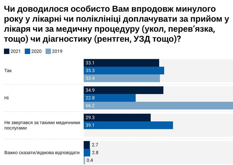 """Опитування: третина українців і досі доплачують лікарям за послуги, але більшість проти такої """"подяки"""""""
