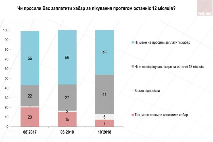 Чверть українців не побачили змін після укладання договору з лікарем, – опитування 6