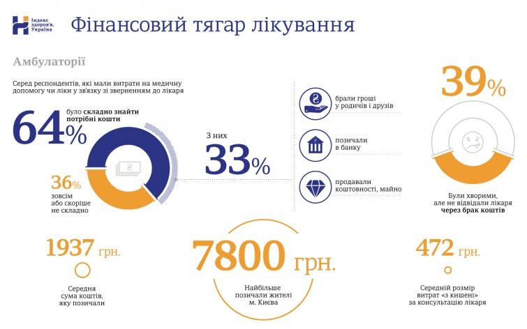 43% українців позичають гроші та продають майно, щоб оплатити лікування