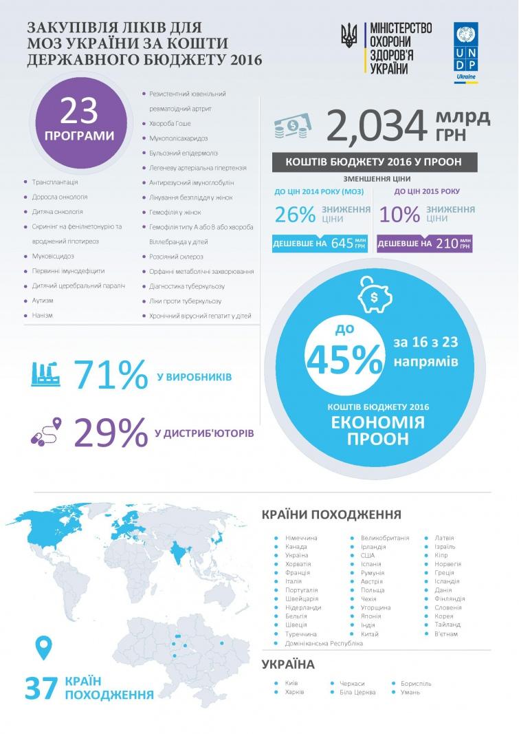 ПРООН звітує, що 71% ліків для українців закупила напряму у виробників