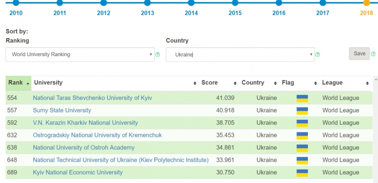 Round University Ranking-2018. Фото: http://roundranking.com