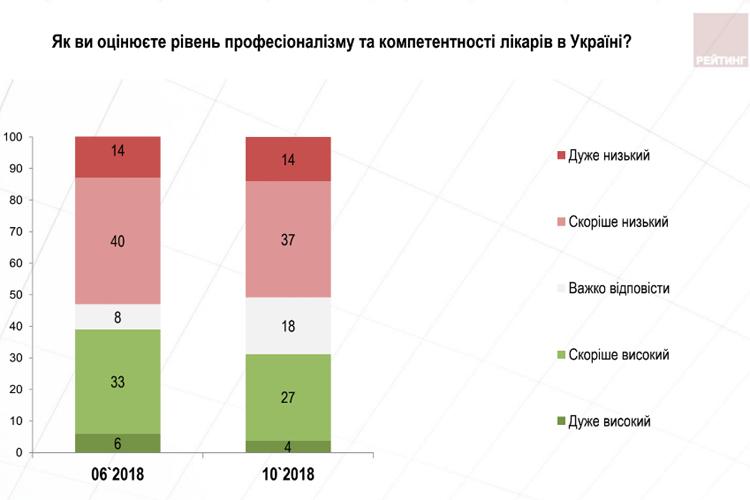 Чверть українців не побачили змін після укладання договору з лікарем, – опитування 2