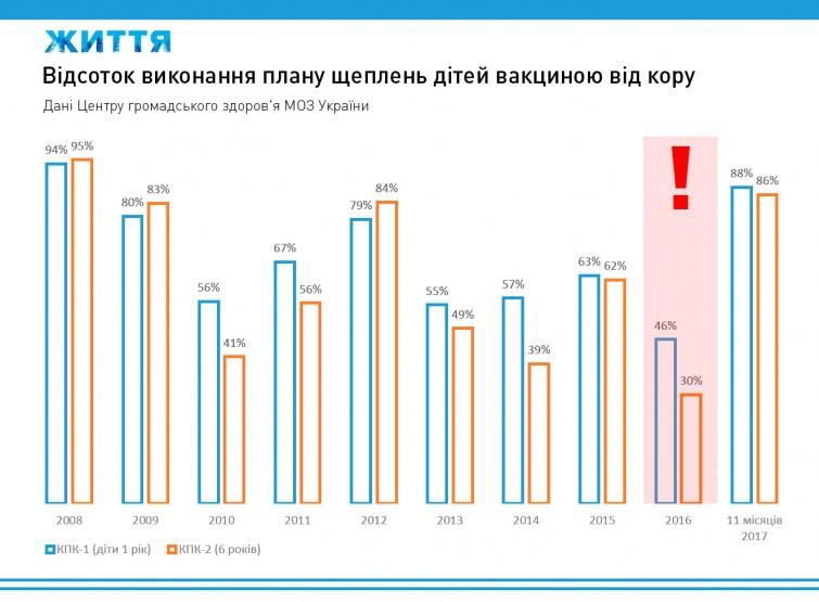 Чернівецька область в лідерах захворюваності на кір
